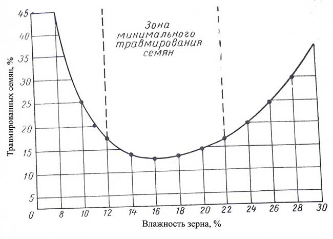 Количество-травмированных-семян