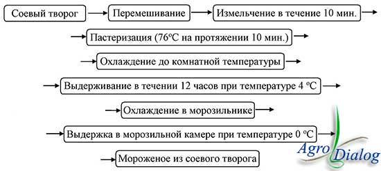 Схема приготовления мороженого из соевого творога