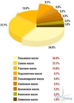 Структура мирового производства растительного масла по основным видам в 2012 г,