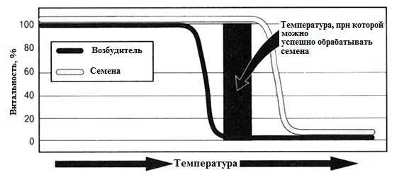 Влияние высокой температуры на посевной материал зерновых и на возбудителей болезней